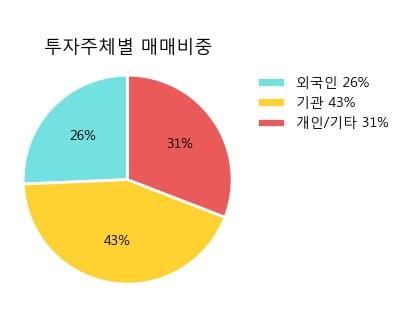 '쿠쿠홀딩스' 5% 이상 상승, 주가 상승세, 단기 이평선 역배열 구간