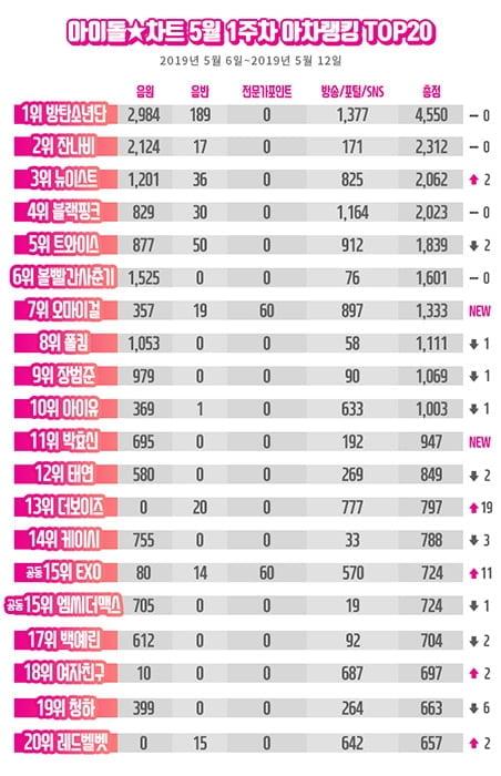 방탄소년단, 아차랭킹 5주 연속 1위…오마이걸 7위 급상승