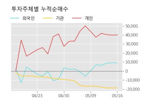 '전진바이오팜' 10% 이상 상승, 주가 반등으로 5일 이평선 넘어섬, 단기 이평선 역배열 구간