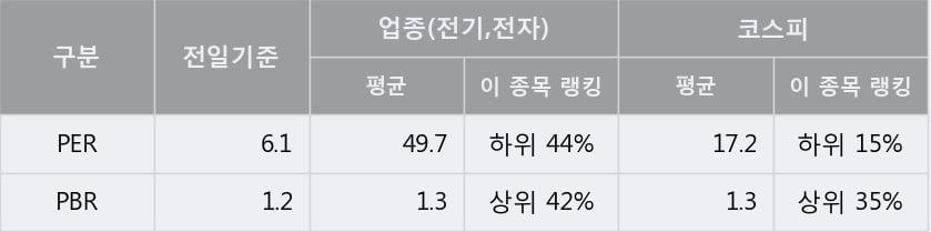 '티에이치엔' 5% 이상 상승, 주가 상승세, 단기 이평선 역배열 구간