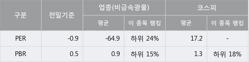 '유니온' 5% 이상 상승, 단기·중기 이평선 정배열로 상승세