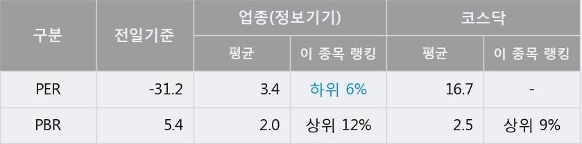 '아이씨케이' 52주 신고가 경신, 단기·중기 이평선 정배열로 상승세
