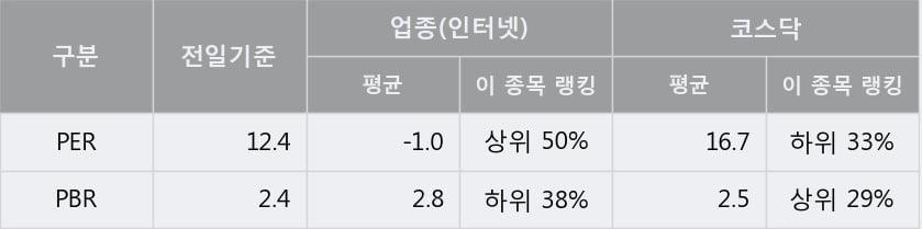 '케이아이엔엑스' 52주 신고가 경신, 단기·중기 이평선 정배열로 상승세