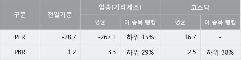 '제이에스티나' 10% 이상 상승, 주가 20일 이평선 상회, 단기·중기 이평선 역배열