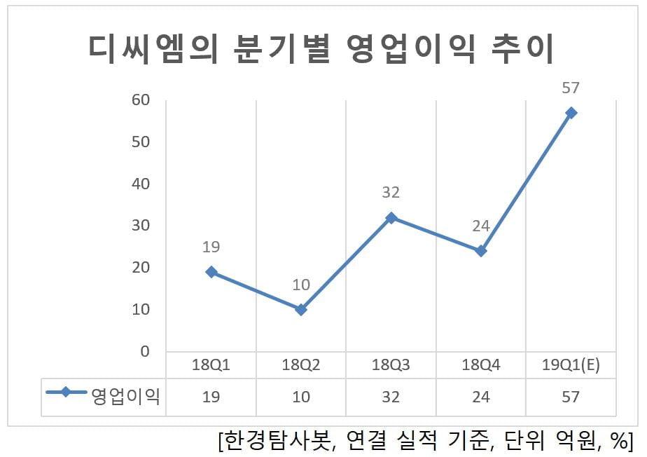 디씨엠의 분기별 영업이익