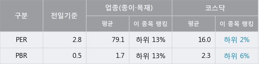 '삼보판지' 10% 이상 상승, 전일 종가 기준 PER 2.8배, PBR 0.5배, 저PER, 저PBR
