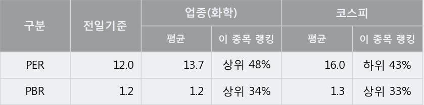 '진양산업' 5% 이상 상승, 주가 20일 이평선 상회, 단기·중기 이평선 역배열