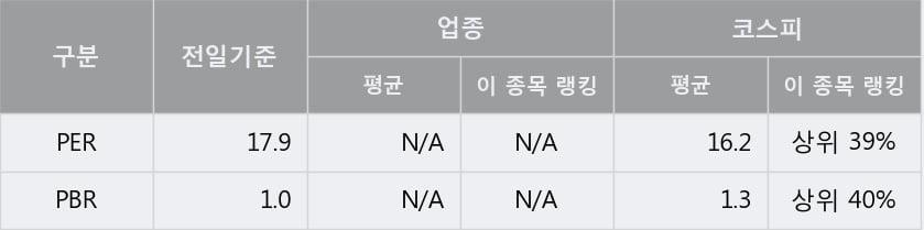 '조광피혁' 5% 이상 상승, 주가 상승세, 단기 이평선 역배열 구간