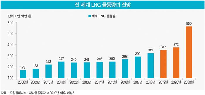 몸값 높아진 LNG선… 카타르 초대형 발주 잡기 '혈투'