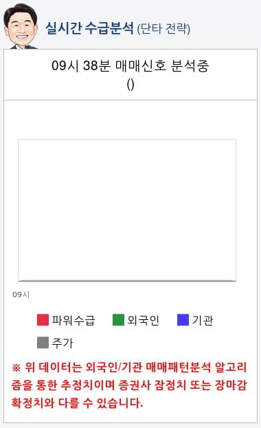 코오롱티슈진(950160) 종목알파고 분석, 외국인/기관 실시간 수급과 추가 매수 확률은?