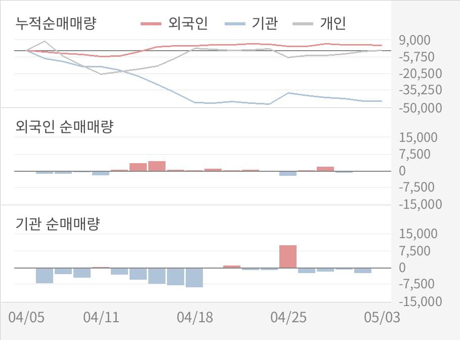 [실적속보]S&T중공업, 올해 1Q 영업이익률 전분기보다 큰 폭으로 떨어져... -14.1%p↓ (연결,잠정)