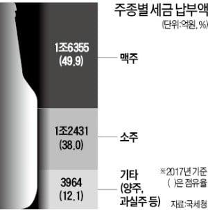 소주稅 놔두자니 복분자주 역차별…'酒를 어찌 하오리까'