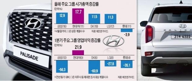 """""""작년과 다르다""""…현대차그룹, 시총 증가율 1위"""