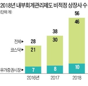 """[마켓인사이트] 내부회계 '비적정' 의견 받은 상장사 56곳…""""투자 조심"""""""