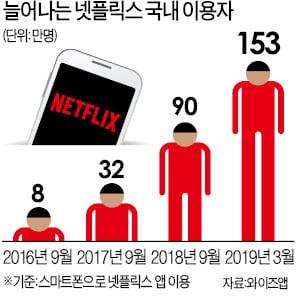 月 1만원에 음악·영화·책 무제한…'스트리밍'에 빠진 대한민국