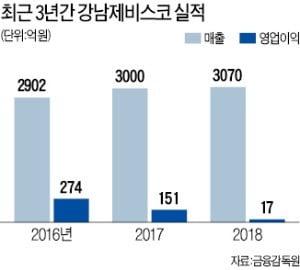 '불난 집' 강남제비스코에 기관 '주가 부채질'…왜?