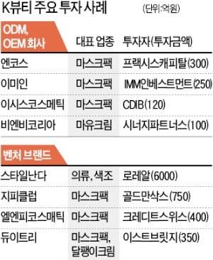 [단독] 화성코스메틱, SC PE 품으로
