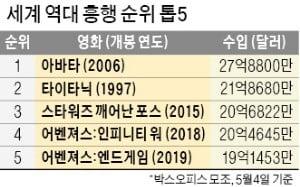 '어벤져스4' 벌써 글로벌 매출 2조…역대 흥행 1위 '아바타' 넘을까