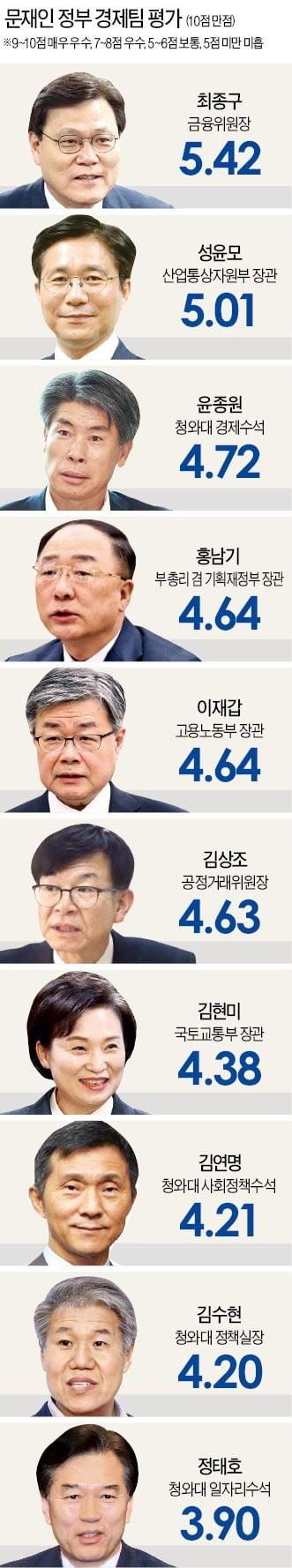 냉혹해진 경제팀 평가…최종구·성윤모만 10점 만점에 5점 넘겨