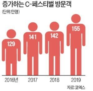 지난 4일 서울 코엑스 일대에서 열린 'C-페스티벌'. 이날 약 30만 명이 축제 현장을 찾았다.