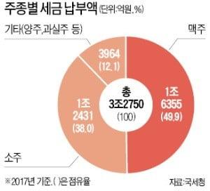 """6개월간 벌써 세 번째 연기…""""정부 미적거리다 주류산업 위기"""""""