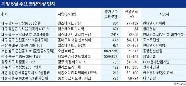 이달 지방 분양시장 활짝…부산·대구·광주 등 2만5000가구 공급
