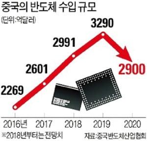 """중국, 반도체에 170조원 투자하며 """"한국 잡자"""""""