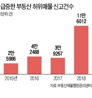 '허위 매물' 수백 건 올려도 제재 안 받는 부동산 중개업체
