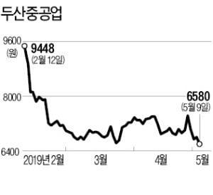 두산중공업, 유상증자 청약률 101% '흥행'