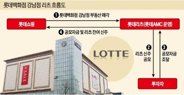 롯데쇼핑 '유통 = 부동산' 40년 전략 포기