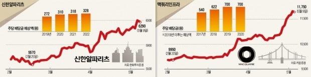 """""""年 5% 배당수익""""…부동산株로 피신하는 투자자들"""