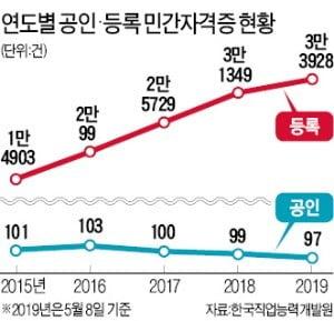 민간자격증 매월 640개 생겨…초보도 넉 달이면 필라테스 강사