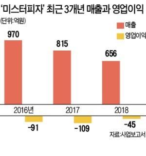 """미스터피자, 상폐 벼랑 끝 위기…""""올해 흑자전환 가능"""" 이의 신청"""