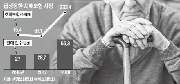 """""""민원폭탄 될수도""""…치매보험 경고 잇따라"""