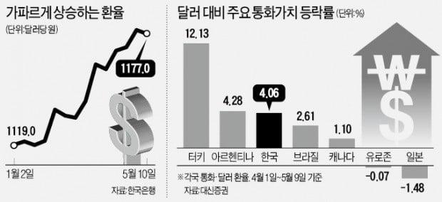 원화가치 연일 추락…왜 한국만 두드러질까
