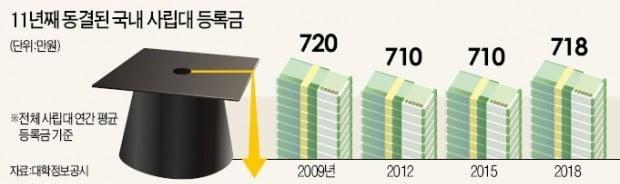 [단독] 반값 등록금 11년…대학 매물 쏟아진다