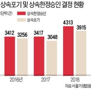 """""""물려받을 건 빚뿐""""…상속포기 '역대 최고'"""
