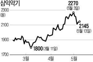 美·中 무역전쟁 수혜주로 떠오른 LNG·대두株