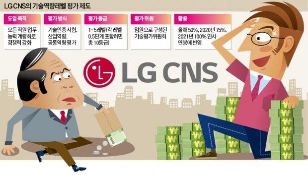 [단독] 스타트업 뺨치는 LG CNS의 파격 인사시스템