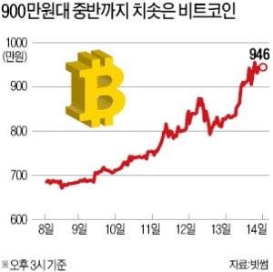 비트코인 1년만에 950만원 '터치'