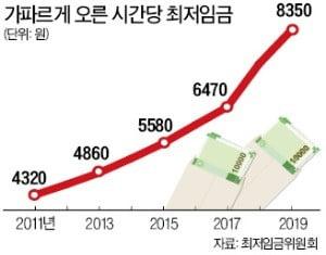 """IMF의 경고 """"韓 최저임금 인상률, 노동생산성 증가보다 높아선 안돼"""""""