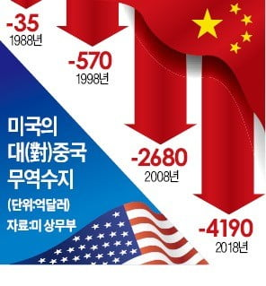 무역 전면戰 치닫는 美·中…글로벌 자금도 '피난 행렬'