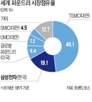 """삼성, 차세대 3나노 기술 공개…""""대만 TSMC 추격 속도낸다"""""""