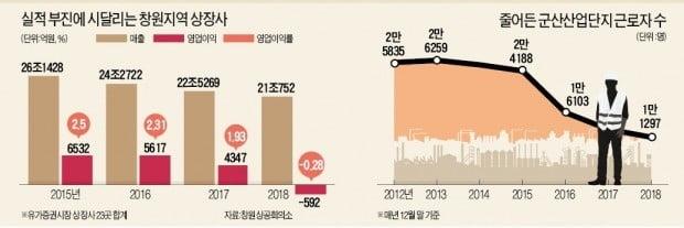 '기계 메카' 창원, 실업급여 창구 북새통…군산産團엔 잡초만