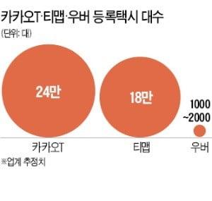 """돌아온 우버 택시…카카오T """"신경 안 써"""""""