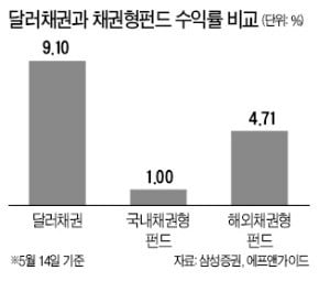 '사! 딸라' 통했다…달러채권 올 수익률 11% 돌파