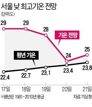 광주 첫 '폭염특보'…당분간 30도 안팎 무더위