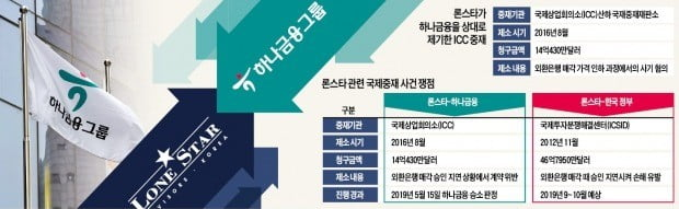 """""""외환銀 매각때 고의 지연 없었다""""…하나금융, 론스타에 '완승'"""