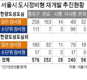 서울 도심재개발 '개편'…공공 임대주택 공급 늘린다