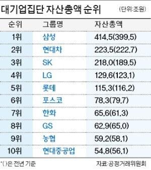 LG 구광모 - 한진 조원태 - 두산 박정원…재계 '4세 총수시대' 공식 개막